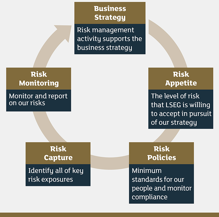 LSEG Risk Management Cycle