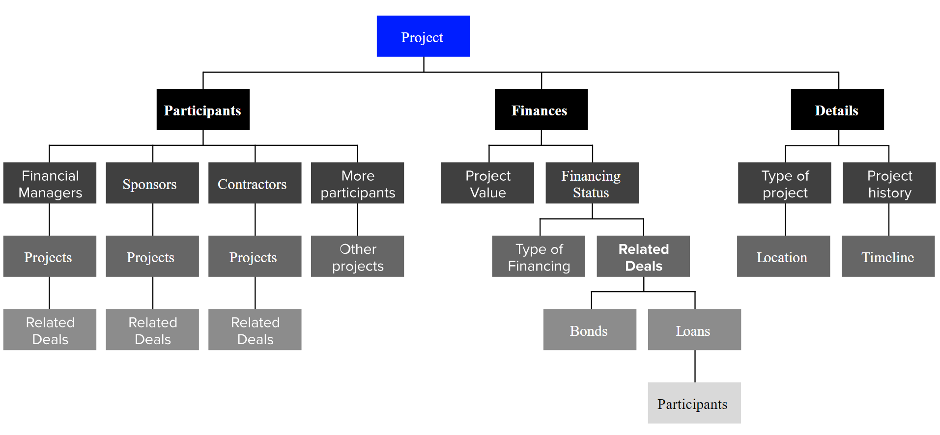 Projects Chart